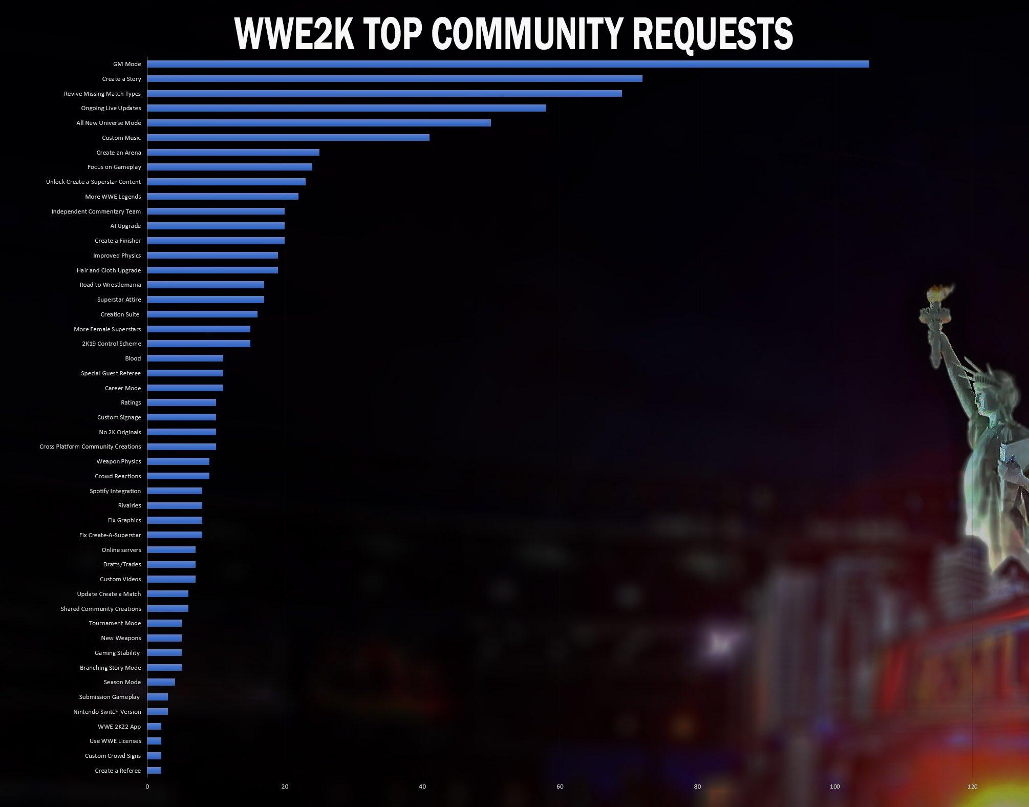 wwe-2k20-gm-mode-top-community-requests.